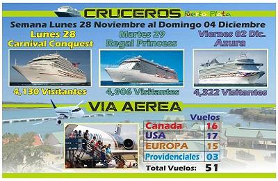 Turismo de Puerto Plata sigue reactivándose a pesar de las lluvias, esta semana recibe 3 cruceros y 51 vuelos