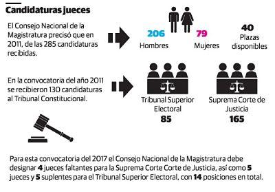 Exigencias del Consejo de Magistratura complican inscripción de los candidatos