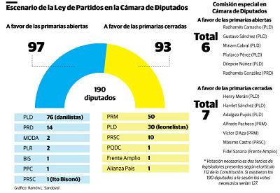 Las primarias abiertas necesitarían pacto ante división en la Cámara de Diputados