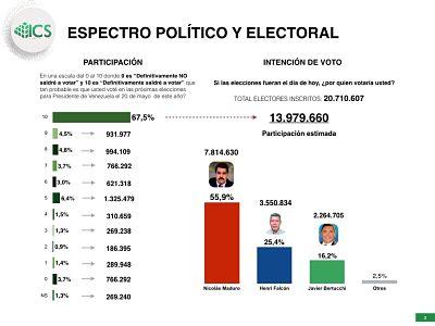 Nicolas Maduro se mantiene con amplia ventaja en primer lugar según encuesta
