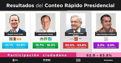 Felicita Vicente Fox a López Obrador por ganar elección