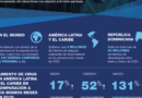 Aumenta el cibercrimen en República Dominicana en el contexto de COVID-19